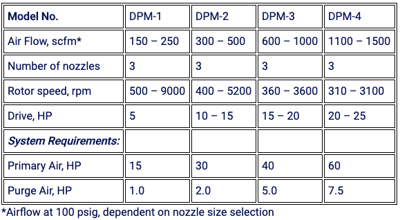 Jet Mill Equipment Specs