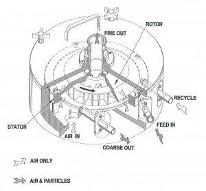 AVEKA CCE Air Classifier Diagram