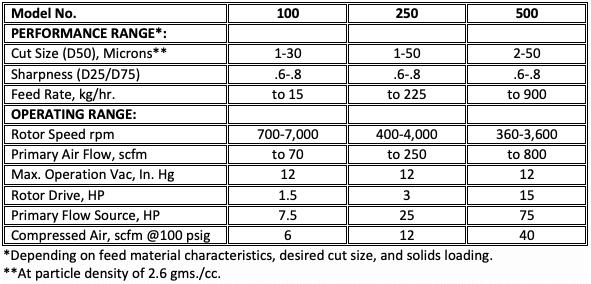 Air Classification Equipment Sale Specs